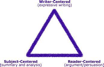 8 Main Characteristics Of An Amazing Expository Essay
